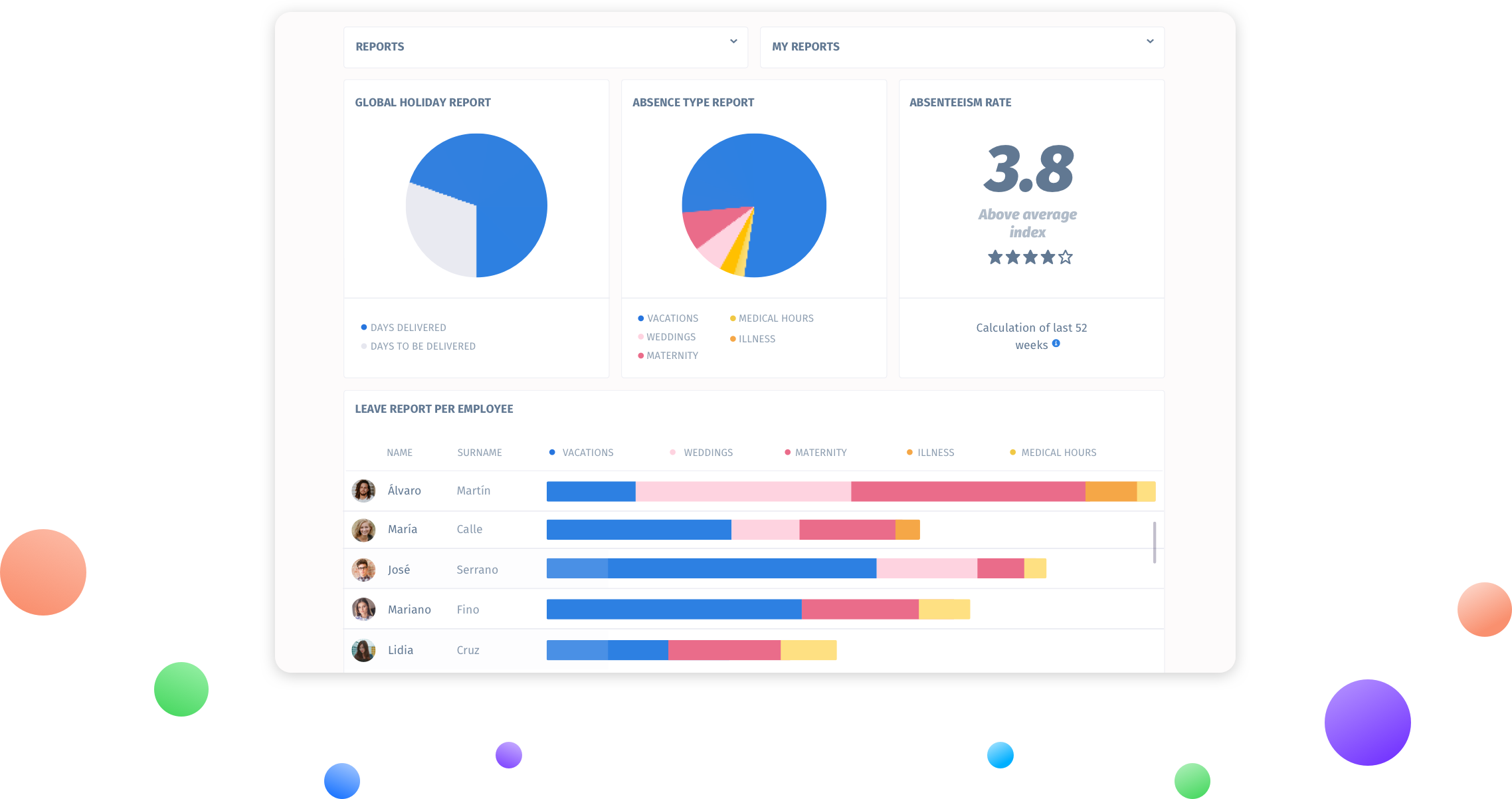 Dashboard Informes de Recursos Humans