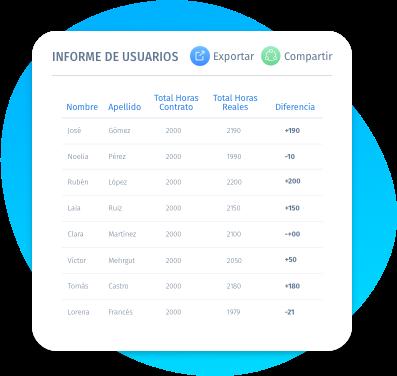 Genere todos los informes de usuario que necesites por empleado