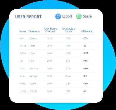 App control horari i fitxatge amb informes de recursos humans per empleat